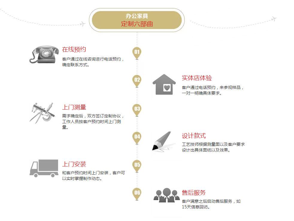 正堂实木家具定制服务流程